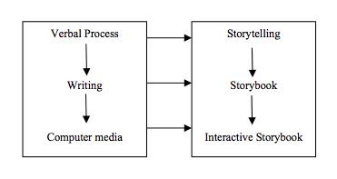 Figure 1. The Development of Storytelling Media