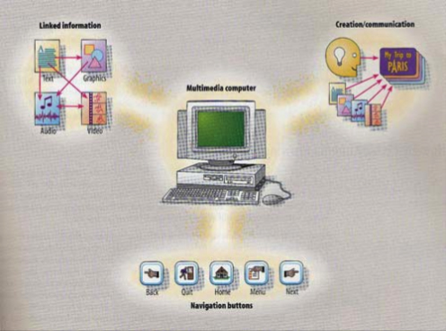 Figure 2. Multimedia is the use of a computer to present and combine text, graphics, audio, and video with links and tools that let the user navigate, interact, create and communicate.