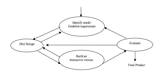 Figure 4. A Simple Interaction Design Model