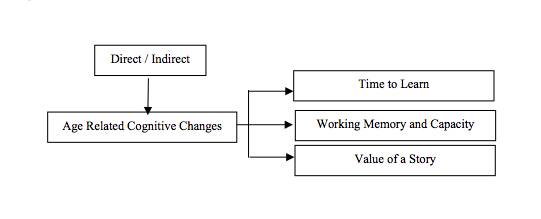 Figure 5. Kind of Feedback