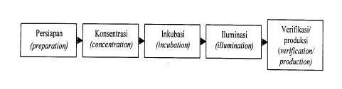 Gambar 1. Tahap-tahap dalam mencapai kreativitas. Sumber: David Campbell. Disadur oleh A.M. Mangunhardjana. Mengembangkan Kreativitas. Yogyakarta: Kanisius. 1986, p.18