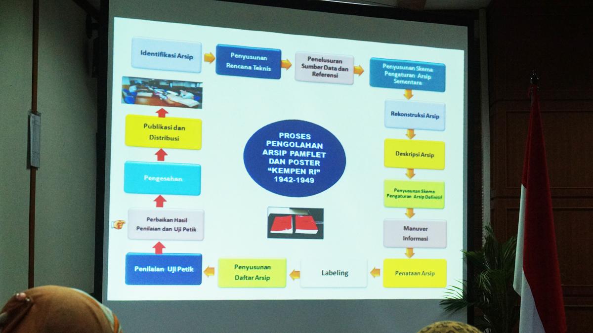Cuplikan kebijakan dan strategi pengolahan arsip yang dipaparkan oleh Drs. Azmi, M. Si